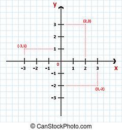 coördineren, cartesian systeem
