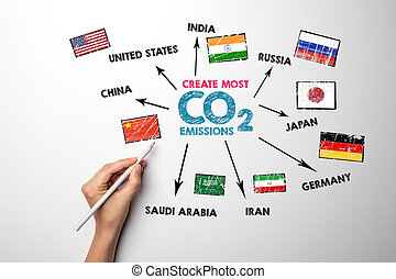 co2, ícones, keywords, concept., emissões, mapa