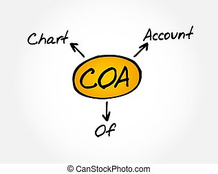 COA - Chart of Account acronym, business concept