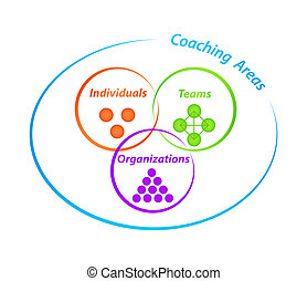Diagram with three coaching areas with tags Individuals, Teams, Organizations
