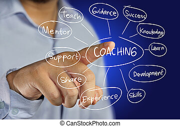 Coaching Concept - Business concept image of a businessman...