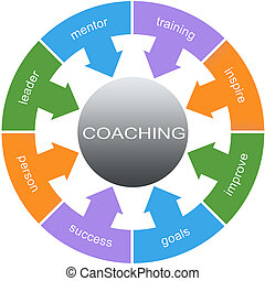 Coaching Word Circle Concept with great terms such as mentor, training, leader and more.