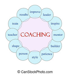 Coaching Word Concept Circular Diagram - Coaching concept...