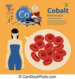 cobalt06 - cobalt. Food sources. Food products with the...