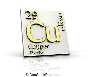 cobre, elementos, tabla, forma, periódico
