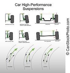 coche, suspensiones