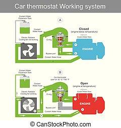 coche, termostato, trabajando, sistema