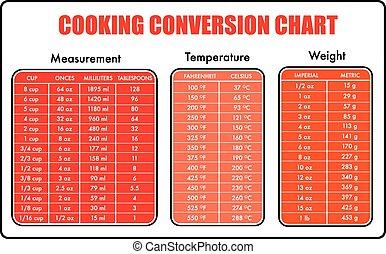 cocina, conversión, tabla, gráfico