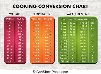 cocina, medida, tabla, gráfico, vector