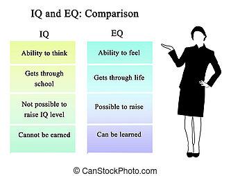 coeficiente intelectual, comparación, eq: