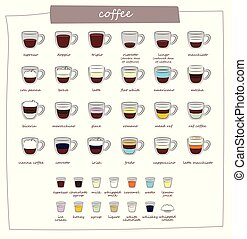 types of coffee - Coffee types and their preparation....