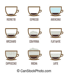Coffee types - Infographic of coffee types and their...