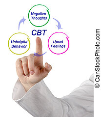 Cognitive - behavioral therapy cycle