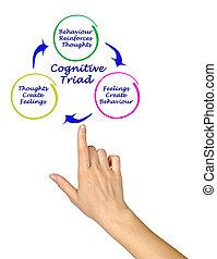 Cognitive Triad