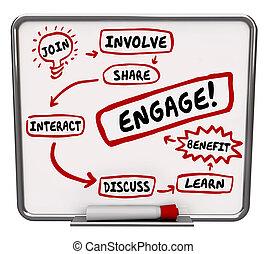 coinvolgere, ingaggiare, unire, workflow, interagire, azione...