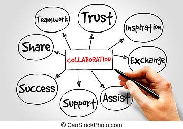 colaboração, mente, mapa