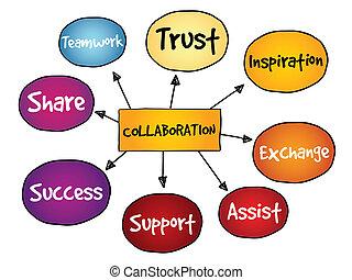 colaboración, mente, mapa