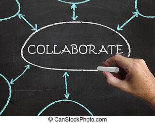 collaborare, lavorativo, lavagna, insieme, sinergia, mostra
