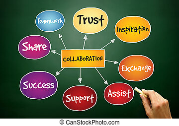 Collaboration mind map, business concept on blackboard