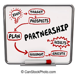 collaborer, flot travail, association, coopérer, diagramme,...