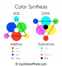 Color Synthesis - Color Mixing. Color Synthesis - Additive...