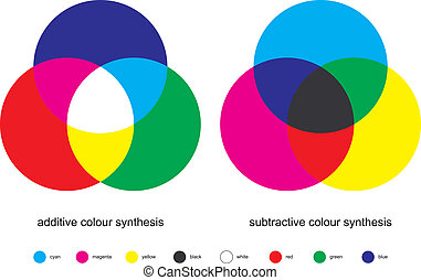 Color Mixing - Color Synthesis - Additive and Subtractive...