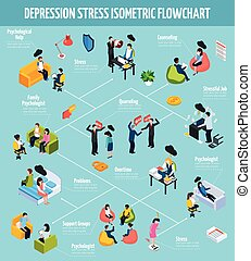 Colorful depression isometric flowchart with different stress causes treatment and therapy isolated vector illustration