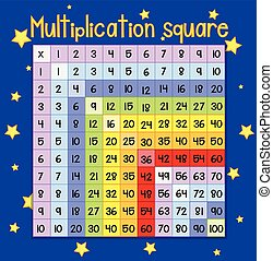 Colorful Multiplication square poster illustration