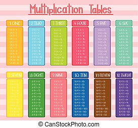 Colorful Multiplication tables poster