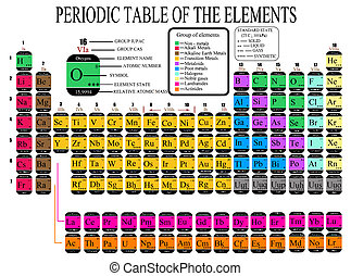 Periodic Table of the Chemical Elements - Colorful Periodic...