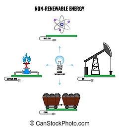 coloridos, cartaz, energia, vetorial, branca, non-renewable, tipos