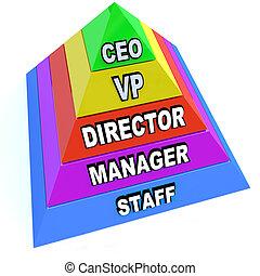 comando, pirámide, niveles, cadena, organización