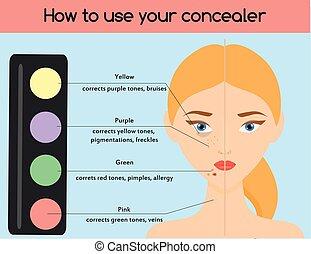 come, a, uso, concealer., truccare, cosmetica, bellezza, infographics, per, women., pelle, salute