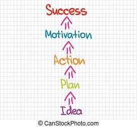 come, successo, ottenere