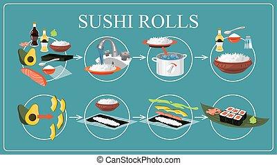 comment, sushi, maison, faire, rouleaux