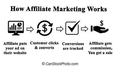comment, travail, affiliate, commercialisation
