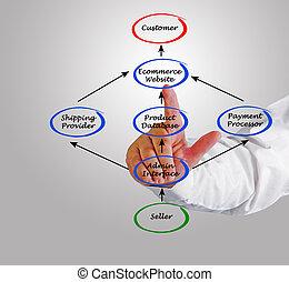 comment, travail, ecommerce, sites web