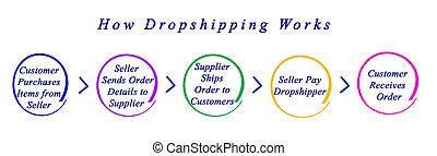 comment, travaux, dropshipping