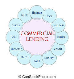 Commercial Lending Circular Word Concept - Commercial ...