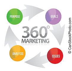 commercialisation, 360, illustration, cycle
