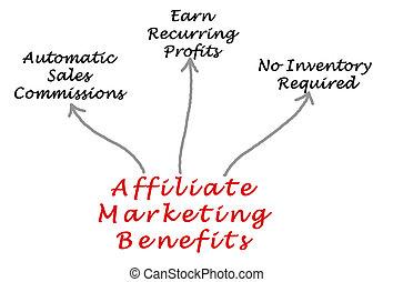 commercialisation, affiliate, avantages