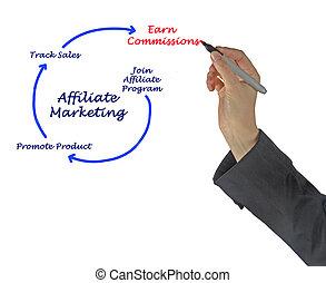 commercialisation, affiliate