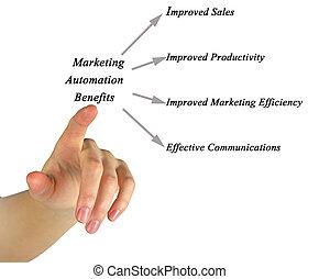 commercialisation, avantages, automation
