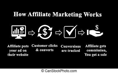 commercialisation, comment, travail, affiliate