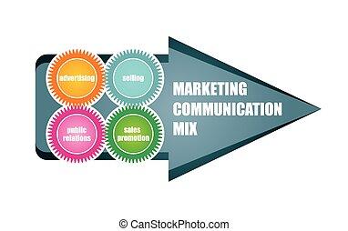 commercialisation, communication, mélange