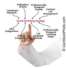 commercialisation, email, stratégie