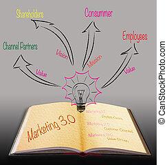 commercialisation, livre, magie, 3.0, stratégie