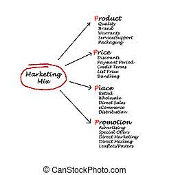 commercialisation, mélange