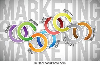 commercialisation, modèle, concept