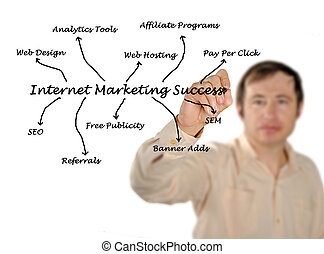commercialisation, reussite, internet
